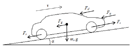 Schematic-representation-of-forces-acting-on-a-vehicle-in-motion